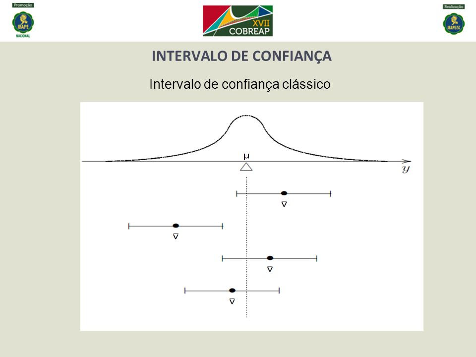 INTERVALO DE CONFIANÇA Intervalo de confiança clássico