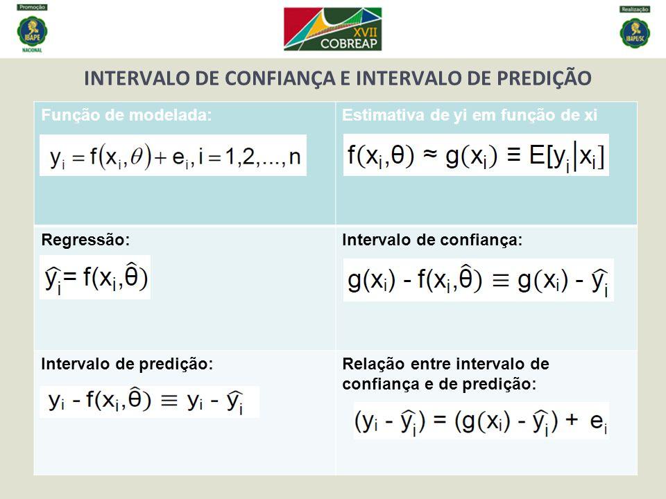 INTERVALO DE CONFIANÇA E INTERVALO DE PREDIÇÃO Função de modelada:Estimativa de yi em função de xi Regressão:Intervalo de confiança: Intervalo de pred