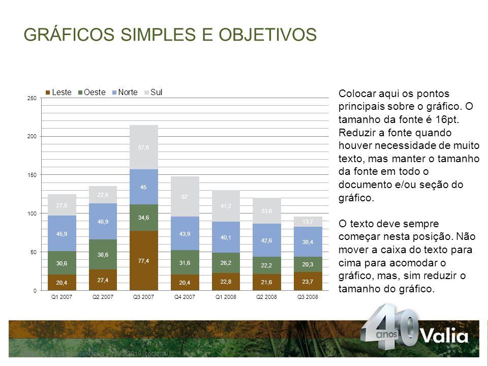 Pág.Título da apresentação – 01/12/2010 (opcional) Colocar aqui os pontos principais sobre o gráfico.