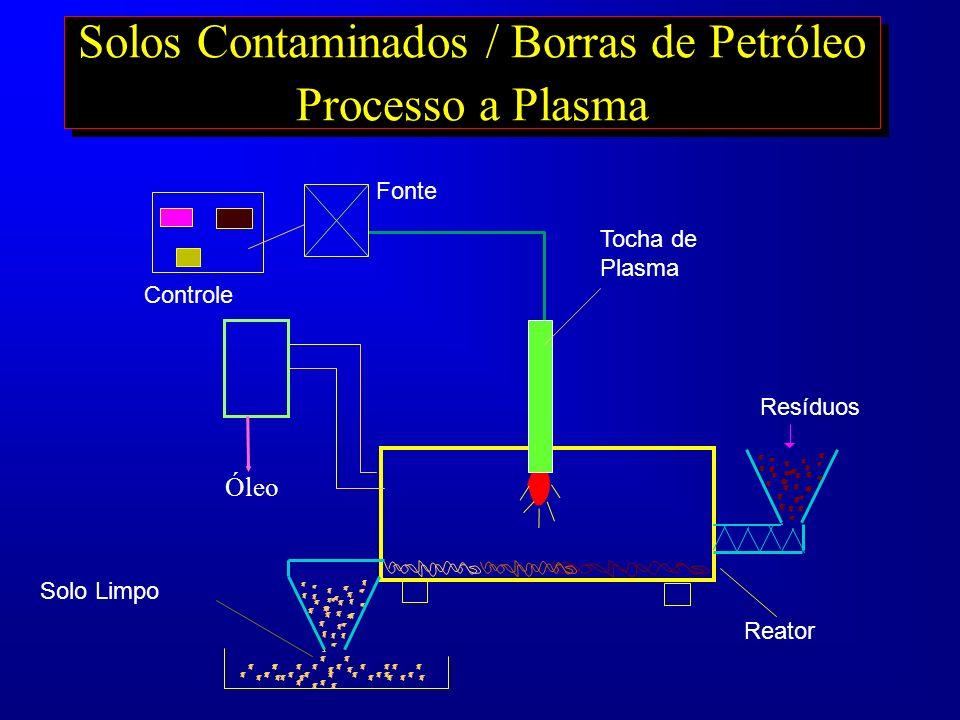 Solos Contaminados / Borras de Petróleo Processo a Plasma Solo Limpo Reator Resíduos Fonte Controle Tocha de Plasma Óleo
