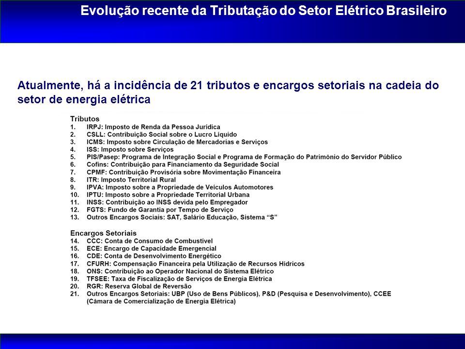 Atualmente, há a incidência de 21 tributos e encargos setoriais na cadeia do setor de energia elétrica Evolução recente da Tributação do Setor Elétric