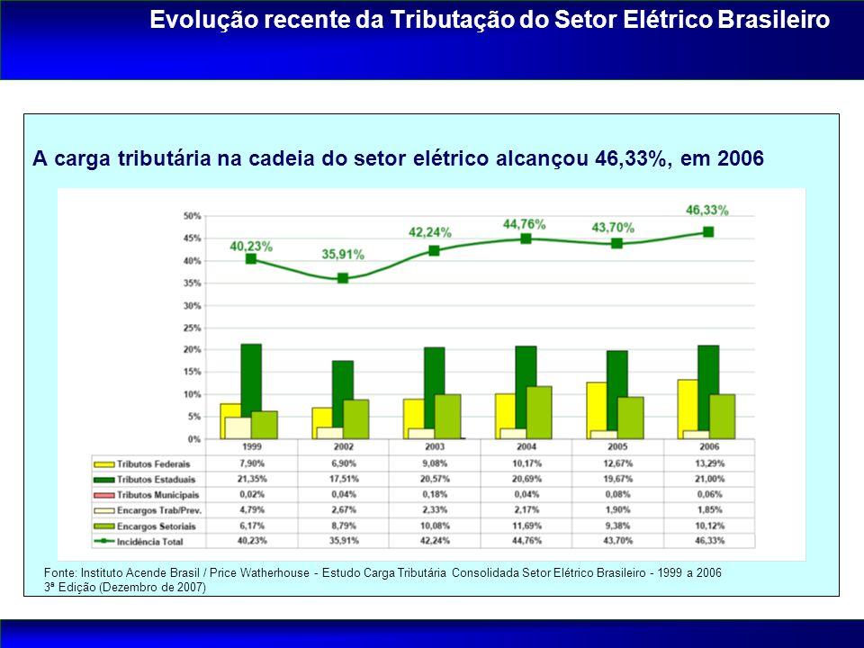 Fonte: Instituto Acende Brasil / Price Watherhouse - Estudo Carga Tributária Consolidada Setor Elétrico Brasileiro - 1999 a 2006 3ª Edição (Dezembro d