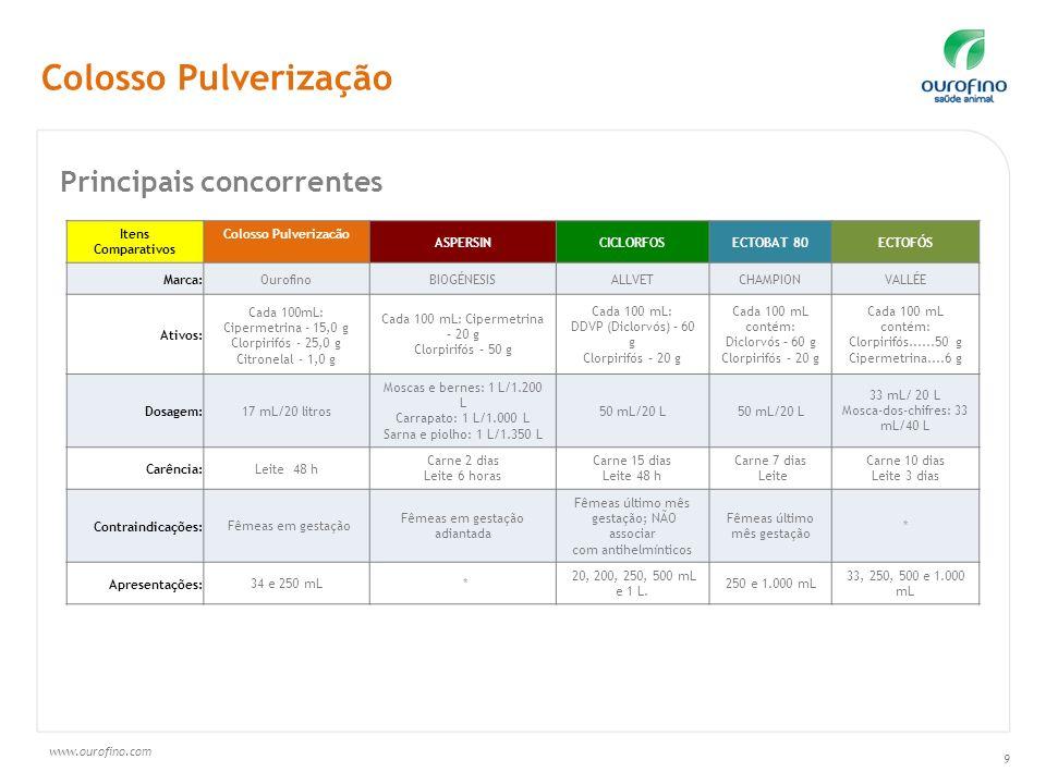 www.ourofino.com 9 Colosso Pulverização Itens Comparativos Colosso Pulverizacão ASPERSINCICLORFOSECTOBAT 80ECTOFÓS Marca:OurofinoBIOGÉNESISALLVETCHAMP