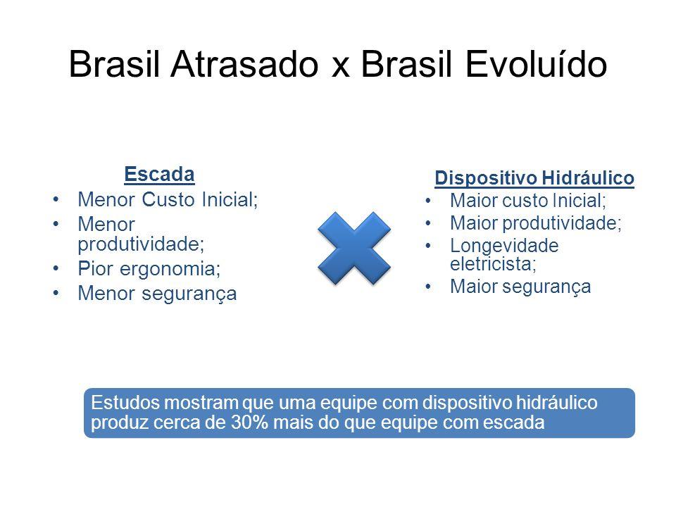 Brasil Atrasado x Brasil Evoluído Escada Menor Custo Inicial; Menor produtividade; Pior ergonomia; Menor segurança Dispositivo Hidráulico Maior custo