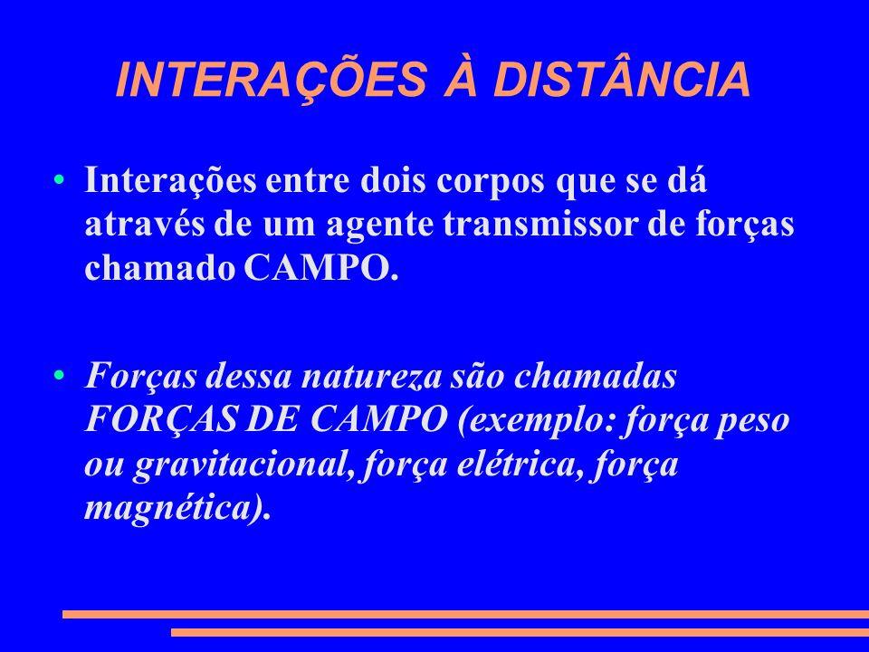 Interações entre dois corpos que se dá através de um agente transmissor de forças chamado CAMPO. Forças dessa natureza são chamadas FORÇAS DE CAMPO (e
