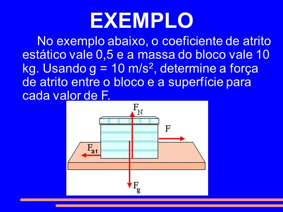 EXEMPLO No exemplo abaixo, o coeficiente de atrito estático vale 0,5 e a massa do bloco vale 10 kg. Usando g = 10 m/s 2, determine a força de atrito e