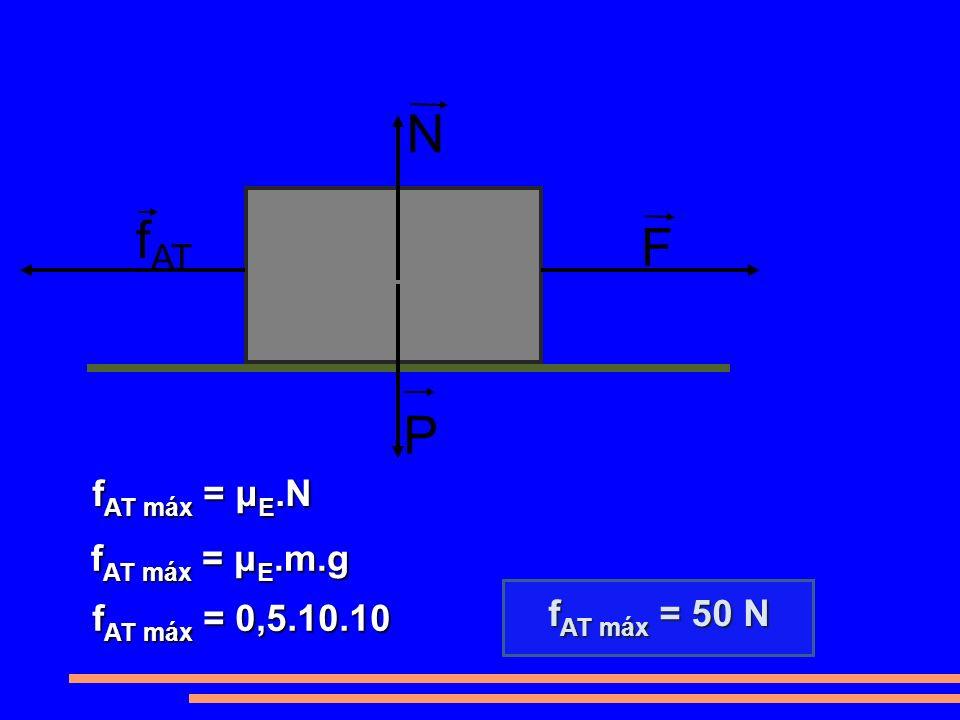 f AT F P N fAT máx = μE.N fAT máx = μE.m.g fAT máx = 0,5.10.10 fAT máx = 50 N