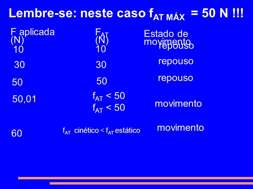 Lembre-se: neste caso f AT MÁX = 50 N !!! F aplicada (N) F AT (N) Estado de movimento 10 30 50 30 60 50,01 50 f AT < 50 f AT cinético < f AT estático