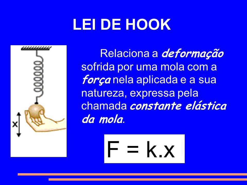 LEI DE HOOK Relaciona a deformação sofrida por uma mola com a força nela aplicada e a sua natureza, expressa pela chamada constante elástica da mola.