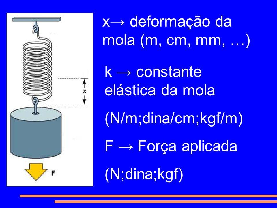 x deformação da mola (m, cm, mm, …) k constante elástica da mola (N/m;dina/cm;kgf/m) F Força aplicada (N;dina;kgf)