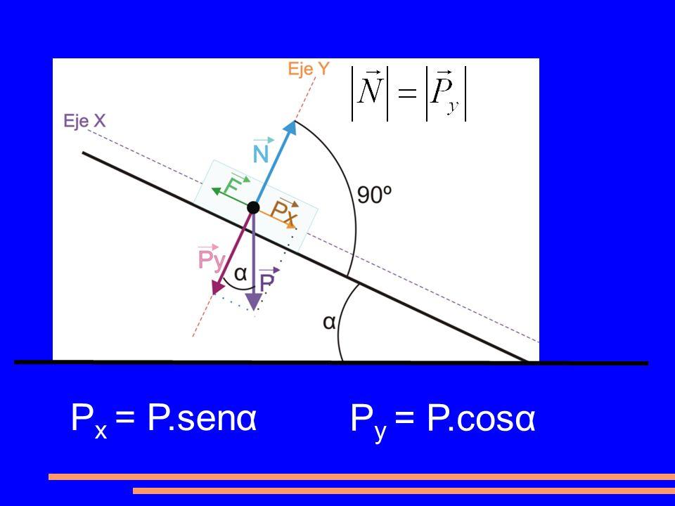 θ P x = P.senα P y = P.cosα