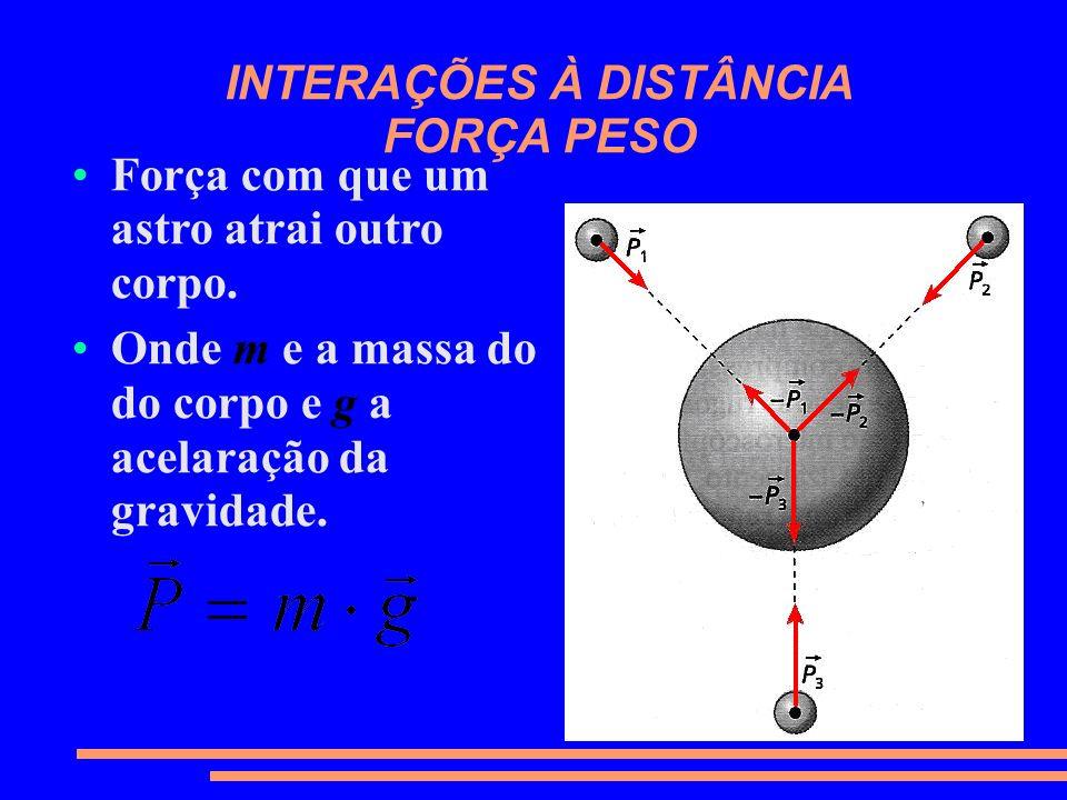 INTERAÇÕES À DISTÂNCIA FORÇA PESO Força com que um astro atrai outro corpo. Onde m e a massa do do corpo e g a acelaração da gravidade.