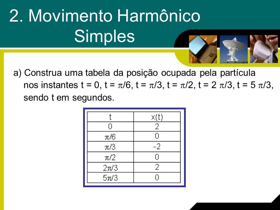 2. Movimento Harmônico Simples a) Construa uma tabela da posição ocupada pela partícula nos instantes t = 0, t = /6, t = /3, t = /2, t = 2 /3, t = 5 /