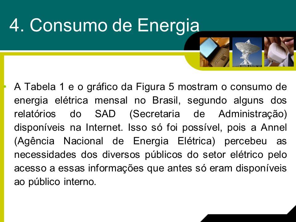4. Consumo de Energia A Tabela 1 e o gráfico da Figura 5 mostram o consumo de energia elétrica mensal no Brasil, segundo alguns dos relatórios do SAD