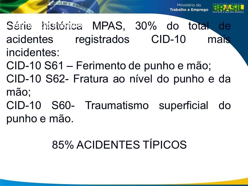 Série histórica MPAS, 30% do total de acidentes registrados CID-10 mais incidentes: CID-10 S61 – Ferimento de punho e mão; CID-10 S62- Fratura ao níve