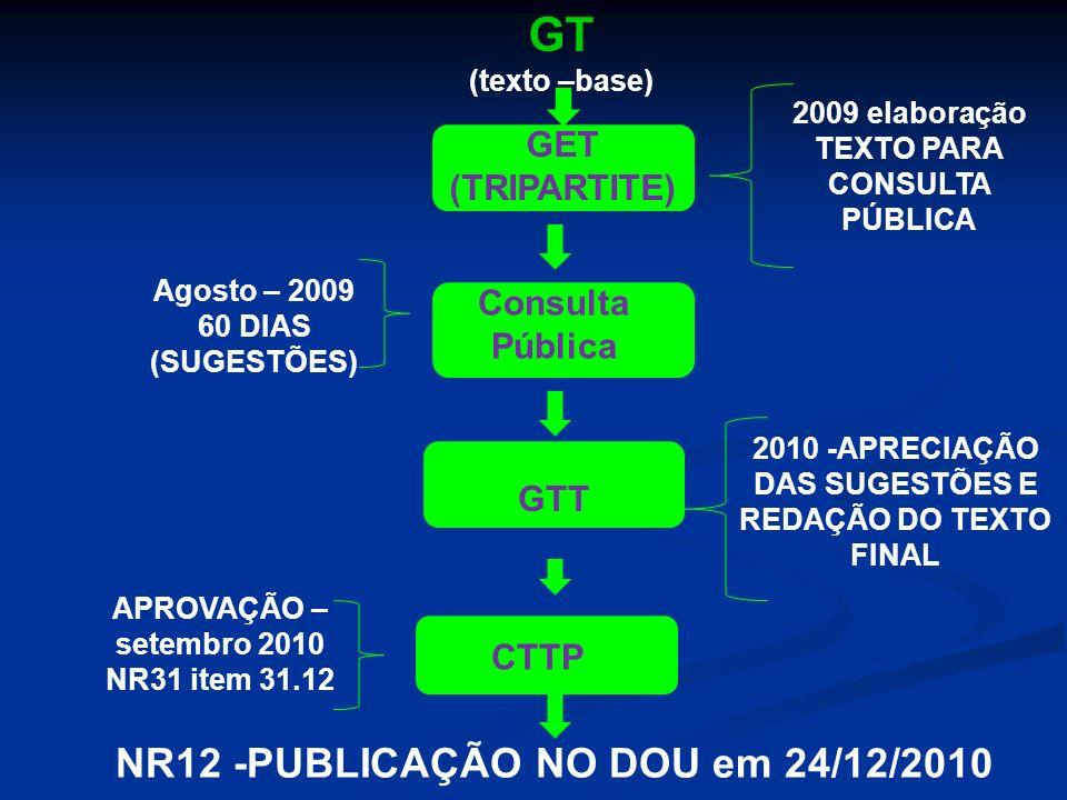 GET (TRIPARTITE) Consulta Pública GTT CTTP 2009 elaboração TEXTO PARA CONSULTA PÚBLICA Agosto – 2009 60 DIAS (SUGESTÕES) 2010 -APRECIAÇÃO DAS SUGESTÕE