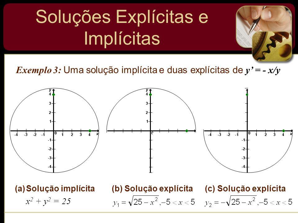 Soluções Explícitas e Implícitas Exemplo 3: Uma solução implícita e duas explícitas de y = - x/y (a)Solução implícita x 2 + y 2 = 25 (b) Solução explí