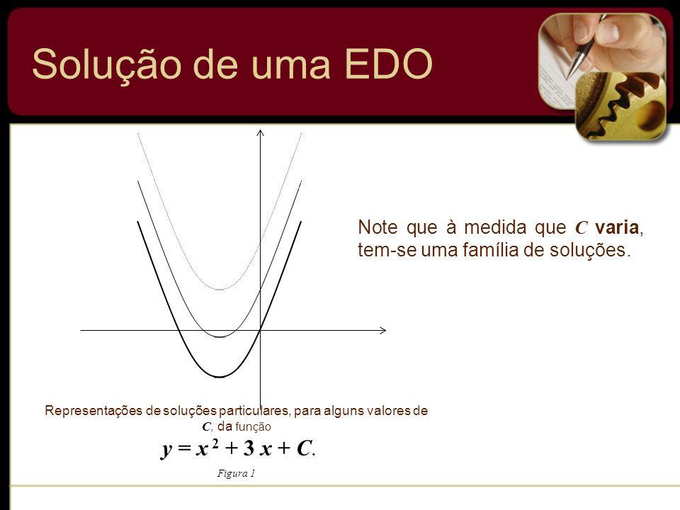 Solução de uma EDO Representações de soluções particulares, para alguns valores de C, da função y = x 2 + 3 x + C. Figura 1 C = 0 C = 2 C = 4 x y Note