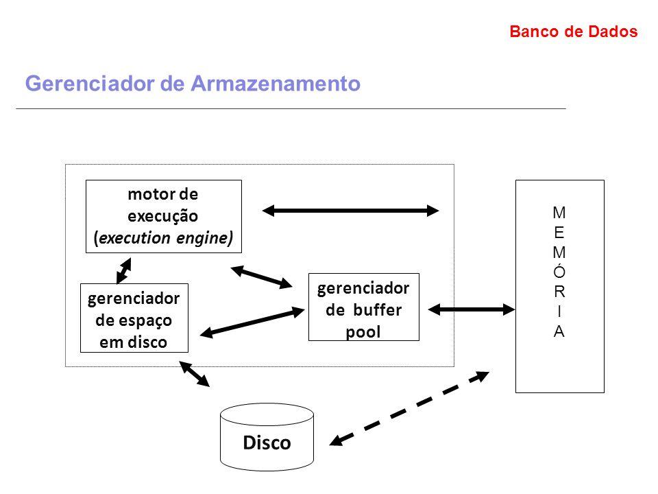 Banco de Dados Gerenciador de Armazenamento motor de execução (execution engine) gerenciador de espaço em disco Disco gerenciador de buffer pool MEMÓRIAMEMÓRIA