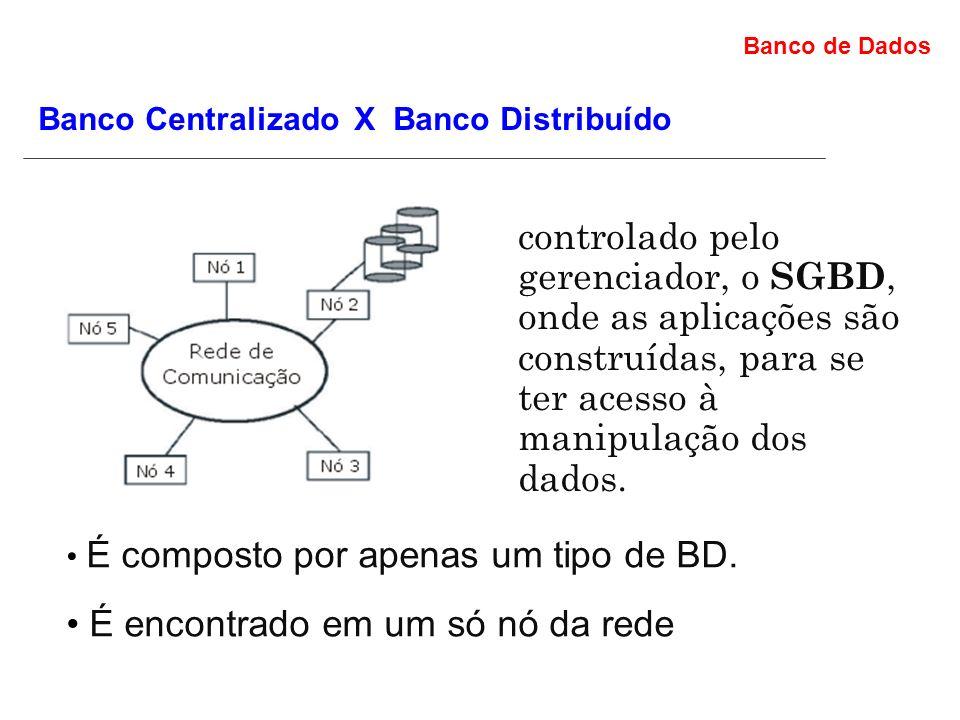 Banco de Dados O Banco de Dados é controlado pelo gerenciador, o SGBD, onde as aplicações são construídas, para se ter acesso à manipulação dos dados.