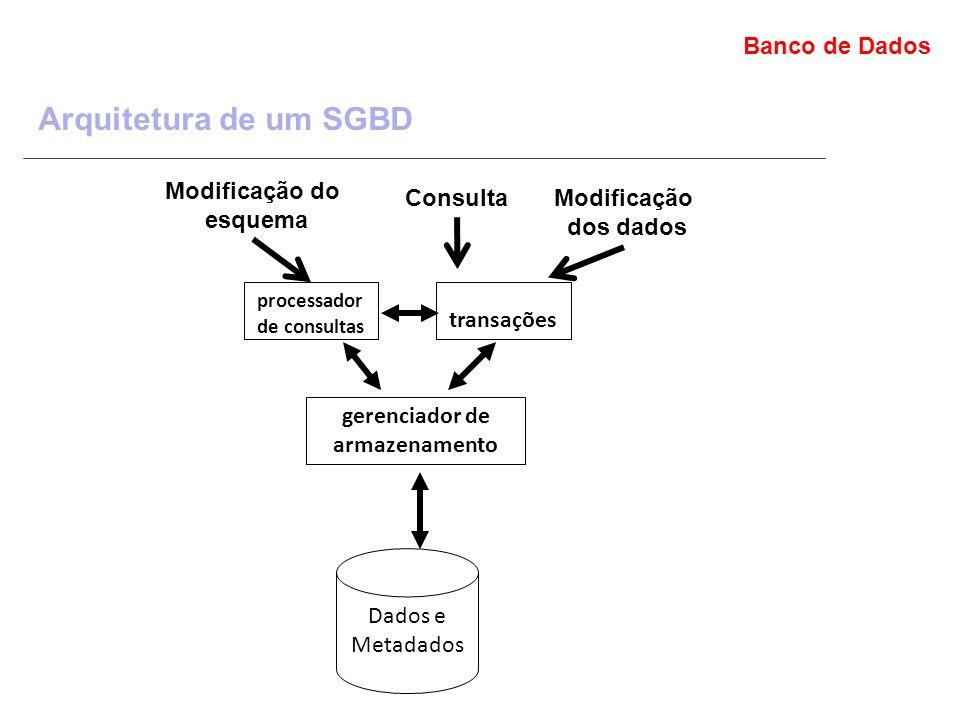 Banco de Dados Arquitetura de um SGBD processador de consultas gerenciador de transações gerenciador de armazenamento Dados e Metadados Modificação do esquema ConsultaModificação dos dados