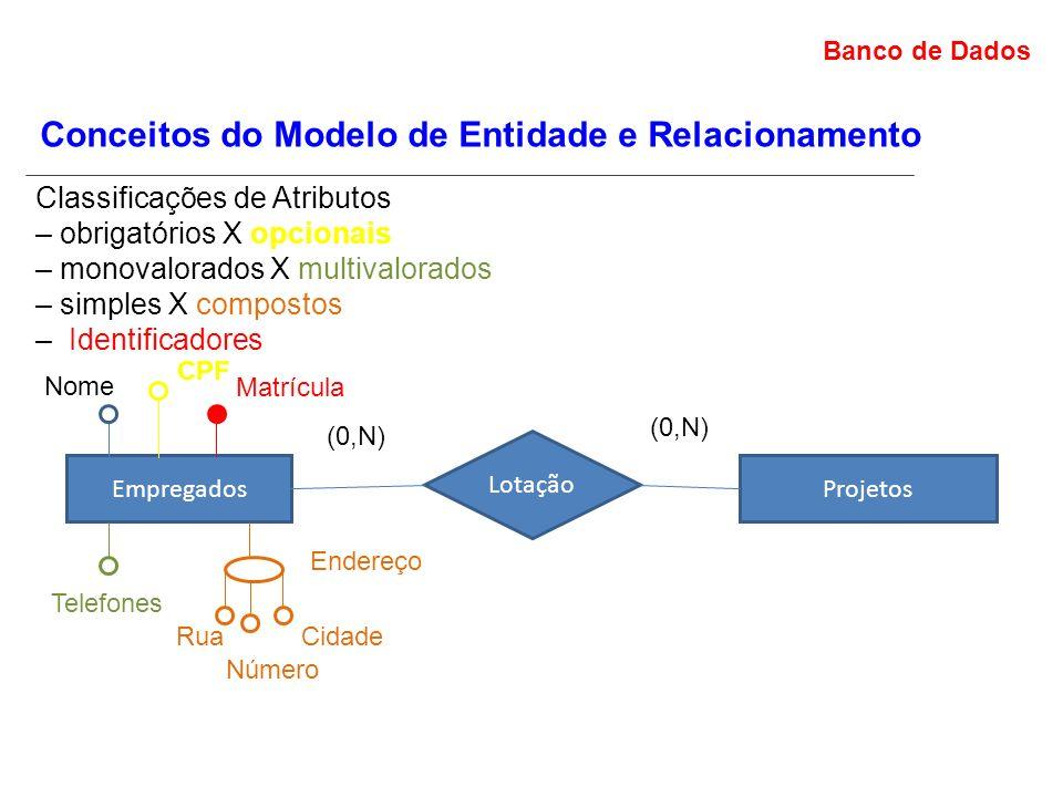 Banco de Dados Conceitos do Modelo de Entidade e Relacionamento Classificações de Atributos – obrigatórios X opcionais – monovalorados X multivalorados – simples X compostos – Identificadores EmpregadosProjetos Lotação (0,N) Nome Telefones Endereço Rua Número Cidade Matrícula CPF
