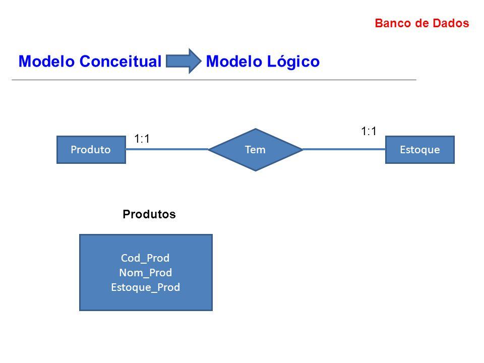 Banco de Dados Modelo Conceitual Modelo Lógico Produto Tem Estoque 1:1 Cod_Prod Nom_Prod Estoque_Prod Produtos
