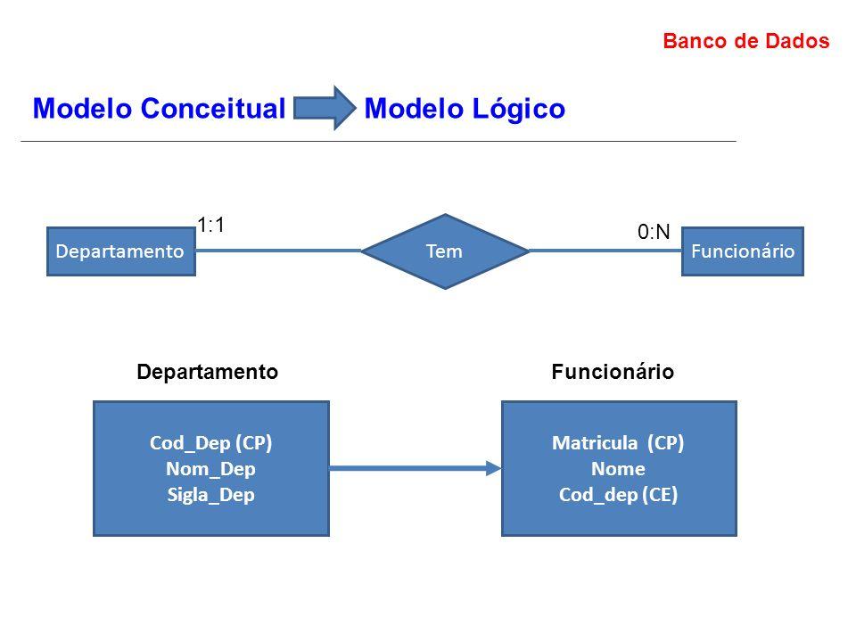 Banco de Dados Modelo Conceitual Modelo Lógico Departamento Tem Funcionário 1:1 0:N Cod_Dep (CP) Nom_Dep Sigla_Dep Departamento Matricula (CP) Nome Cod_dep (CE) Funcionário