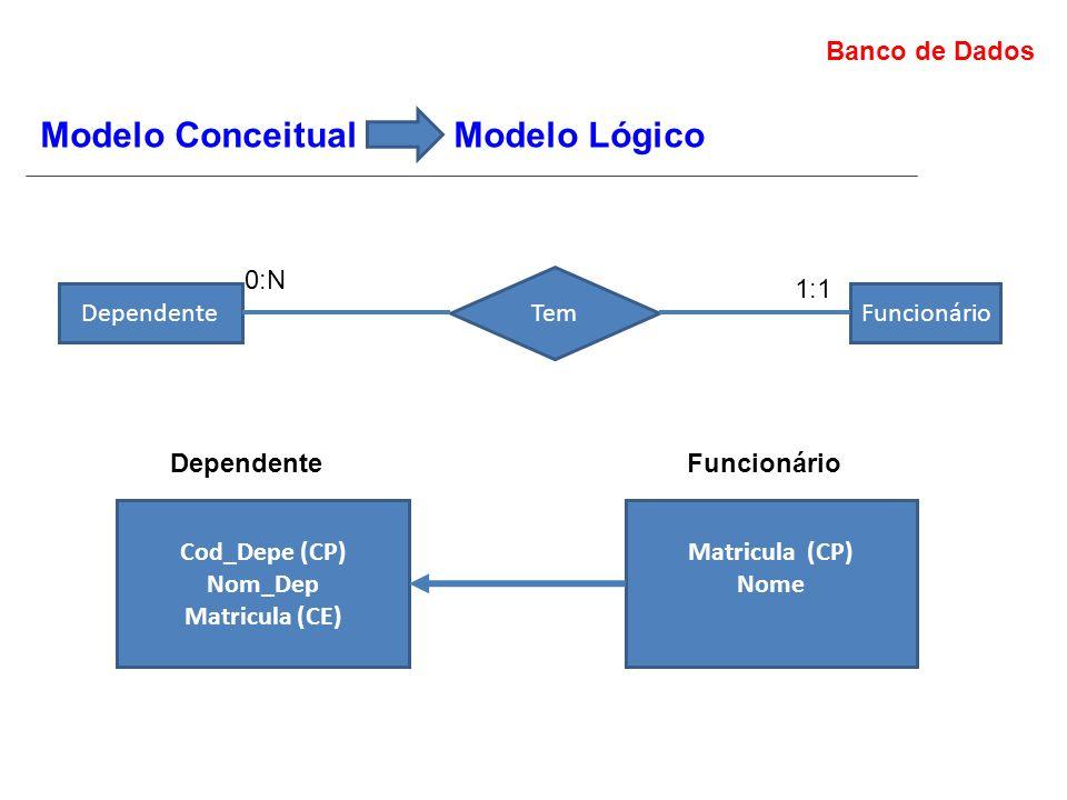 Banco de Dados Modelo Conceitual Modelo Lógico Dependente Tem Funcionário 0:N 1:1 Cod_Depe (CP) Nom_Dep Matricula (CE) Dependente Matricula (CP) Nome Funcionário
