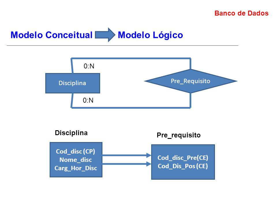 Banco de Dados Modelo Conceitual Modelo Lógico Disciplina Pre_Requisito Cod_disc (CP) Nome_disc Carg_Hor_Disc Disciplina 0:N Cod_disc_Pre(CE) Cod_Dis_Pos (CE) Pre_requisito