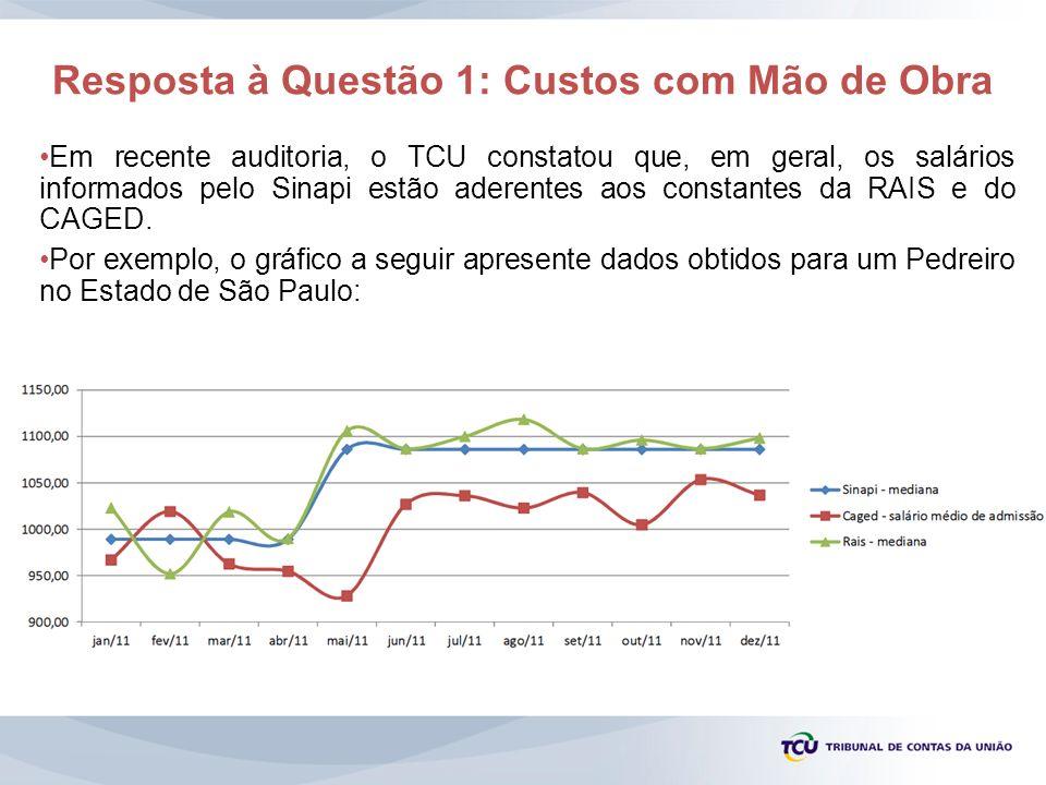 Resposta à Questão 1: Custos com Mão de Obra Em recente auditoria, o TCU constatou que, em geral, os salários informados pelo Sinapi estão aderentes a