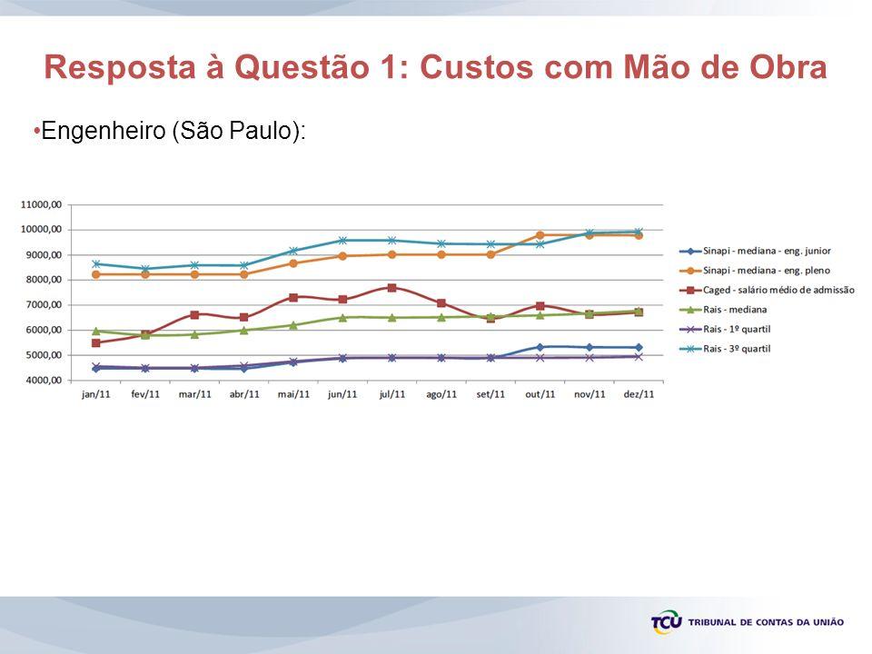 Resposta à Questão 1: Custos com Mão de Obra Engenheiro (São Paulo):
