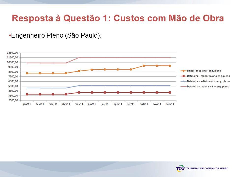 Resposta à Questão 1: Custos com Mão de Obra Engenheiro Pleno (São Paulo):