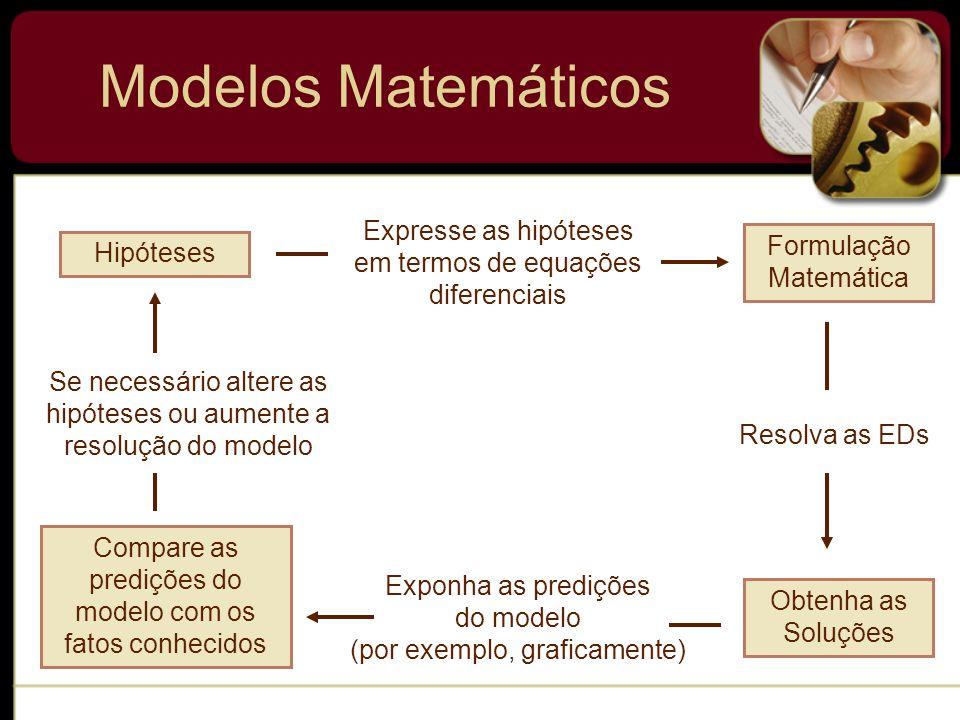 Modelos Matemáticos Dinâmica Populacional (crescimento populacional – Thomas Malthus) É a hipótese de que a taxa segundo a qual a população de um país cresce em um determinado instante é proporcional à população do país naquele instante.