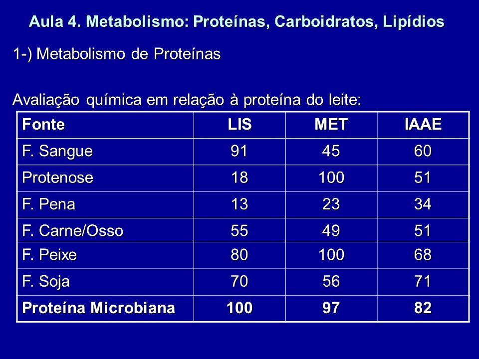 Aula 4. Metabolismo: Proteínas, Carboidratos, Lipídios 1-) Metabolismo de Proteínas Avaliação química em relação à proteína do leite: FonteLISMETIAAE