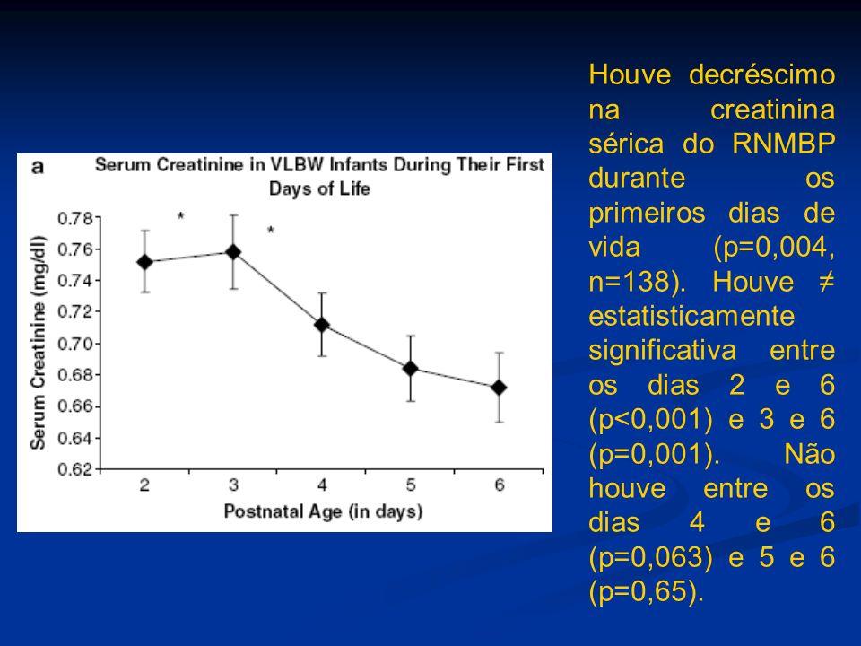 Houve decréscimo na creatinina sérica do RNMBP durante os primeiros dias de vida (p=0,004, n=138). Houve estatisticamente significativa entre os dias