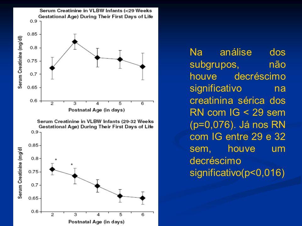Na análise dos subgrupos, não houve decréscimo significativo na creatinina sérica dos RN com IG < 29 sem (p=0,076). Já nos RN com IG entre 29 e 32 sem