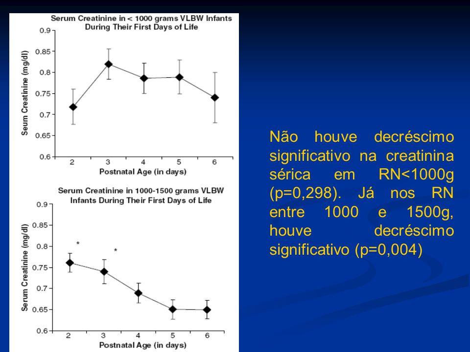 Não houve decréscimo significativo na creatinina sérica em RN<1000g (p=0,298). Já nos RN entre 1000 e 1500g, houve decréscimo significativo (p=0,004)