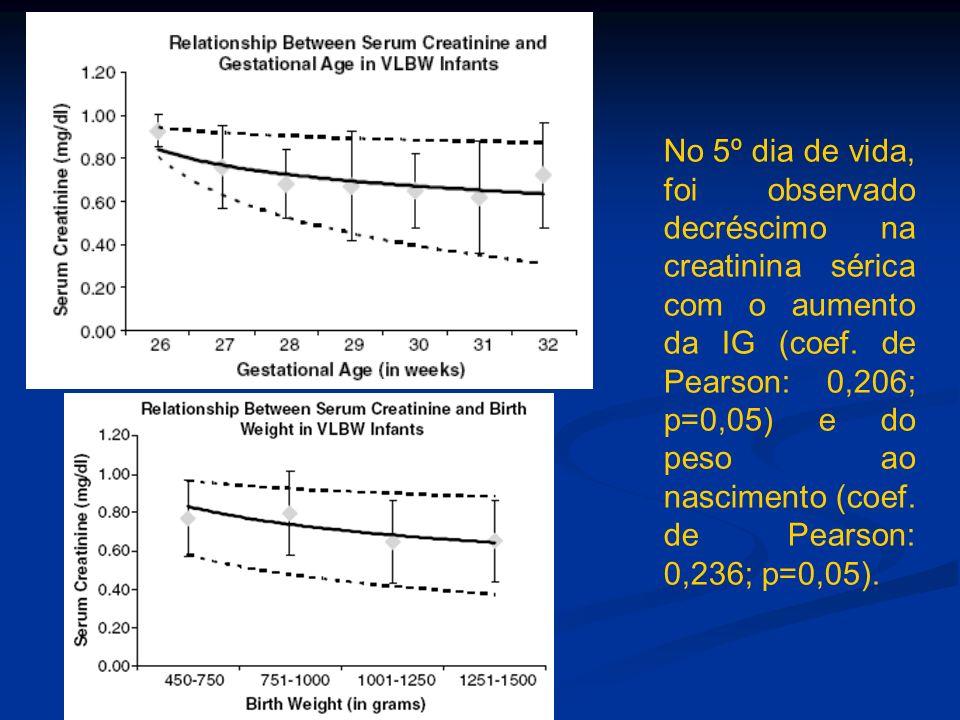 No 5º dia de vida, foi observado decréscimo na creatinina sérica com o aumento da IG (coef. de Pearson: 0,206; p=0,05) e do peso ao nascimento (coef.