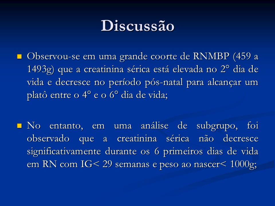 Discussão Observou-se em uma grande coorte de RNMBP (459 a 1493g) que a creatinina sérica está elevada no 2° dia de vida e decresce no período pós-nat