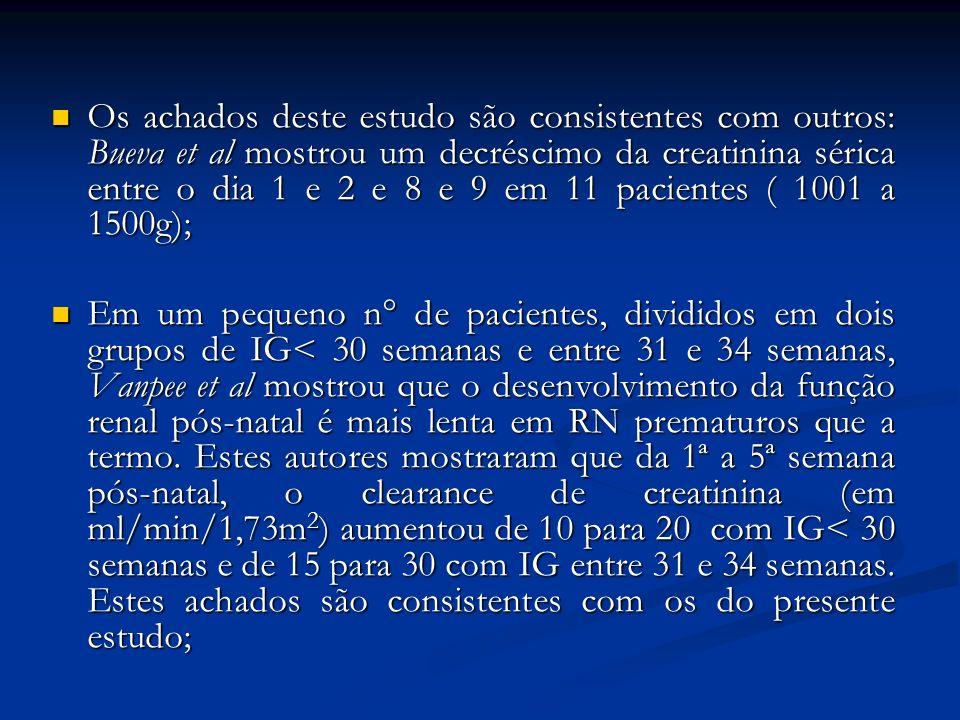 Os achados deste estudo são consistentes com outros: Bueva et al mostrou um decréscimo da creatinina sérica entre o dia 1 e 2 e 8 e 9 em 11 pacientes