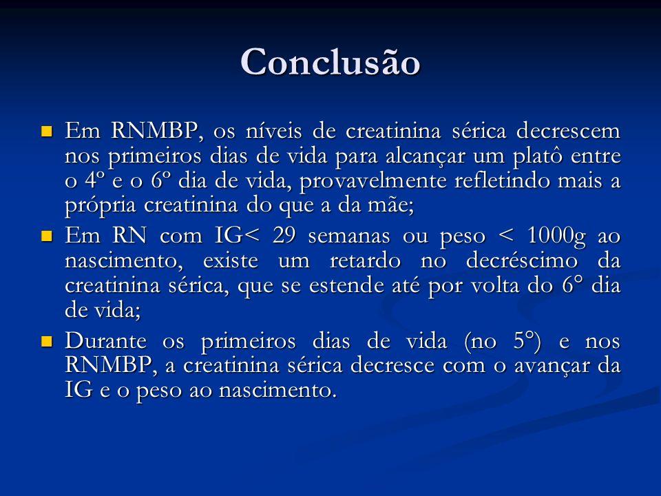 Conclusão Em RNMBP, os níveis de creatinina sérica decrescem nos primeiros dias de vida para alcançar um platô entre o 4º e o 6º dia de vida, provavel