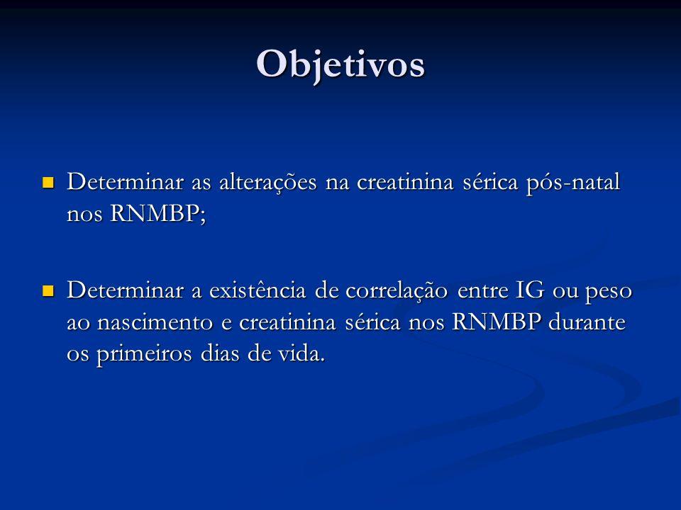 Objetivos Determinar as alterações na creatinina sérica pós-natal nos RNMBP; Determinar as alterações na creatinina sérica pós-natal nos RNMBP; Determ