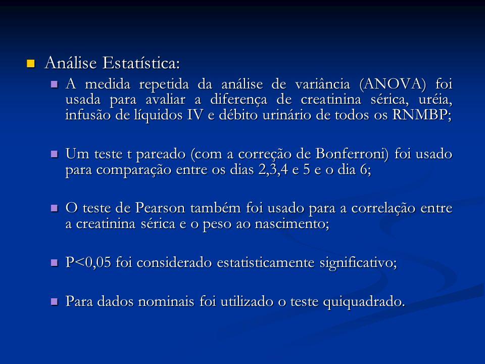 Análise Estatística: Análise Estatística: A medida repetida da análise de variância (ANOVA) foi usada para avaliar a diferença de creatinina sérica, u