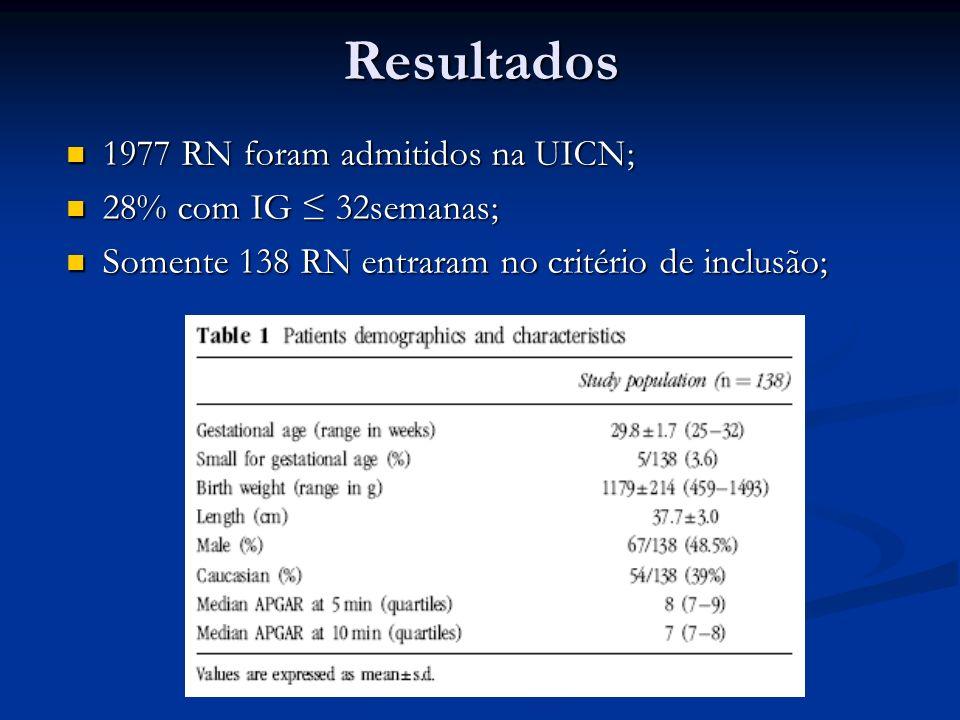 Resultados 1977 RN foram admitidos na UICN; 1977 RN foram admitidos na UICN; 28% com IG 32semanas; 28% com IG 32semanas; Somente 138 RN entraram no cr