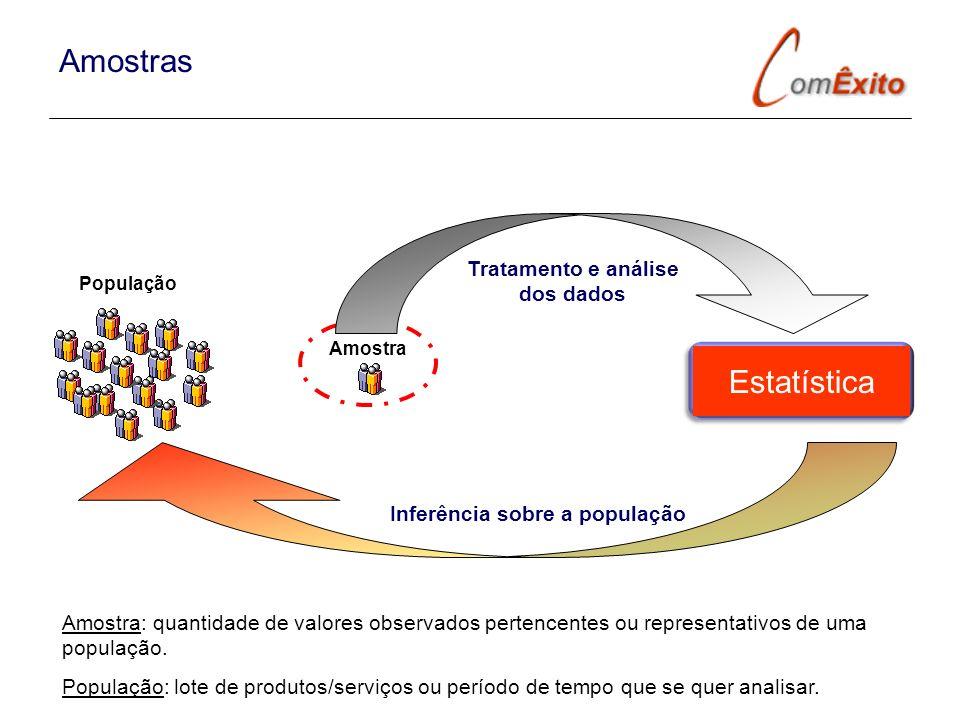 Estatística Amostra População Tratamento e análise dos dados Inferência sobre a população Amostra: quantidade de valores observados pertencentes ou re