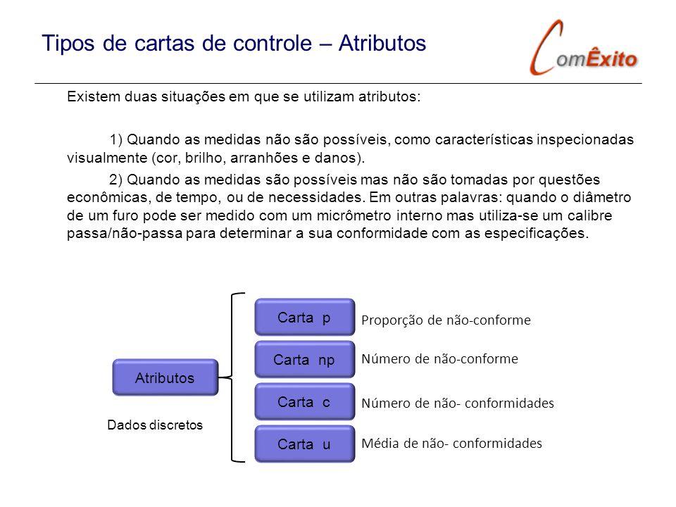 Tipos de cartas de controle – Atributos Existem duas situações em que se utilizam atributos: 1) Quando as medidas não são possíveis, como característi