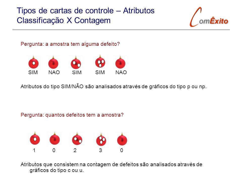 Tipos de cartas de controle – Atributos Classificação X Contagem Pergunta: a amostra tem alguma defeito? SIM NÃO SIM SIM NÃO Atributos do tipo SIM/NÃO