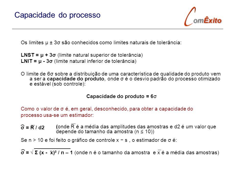 Capacidade do processo Os limites μ ± 3σ são conhecidos como limites naturais de tolerância: LNST = μ + 3σ (limite natural superior de tolerância) LNI
