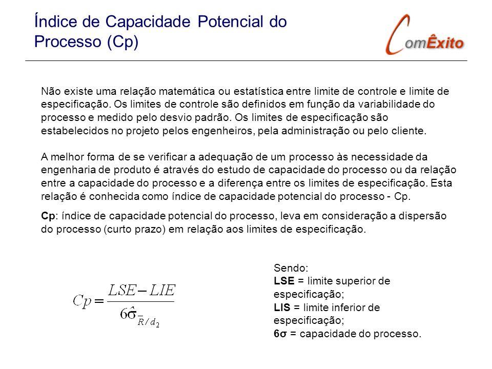 Não existe uma relação matemática ou estatística entre limite de controle e limite de especificação. Os limites de controle são definidos em função da